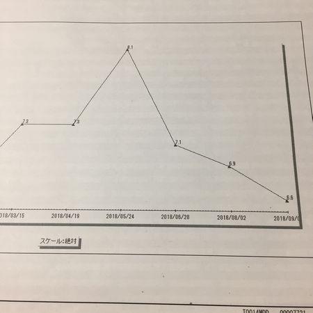 ヘモグロビン値のグラフ